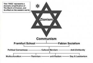 """Antisemitisk propaganda på nätet: Frankfurtskolan, """"kulturmarxism"""", """"politisk korrekthet"""", mångkulturalism, feminism, antirasism osv framställs som grenar på den """"sionistiska"""" världskonspirationen (skärmbild)."""