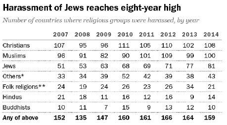 Pew harassment Jews - 2016
